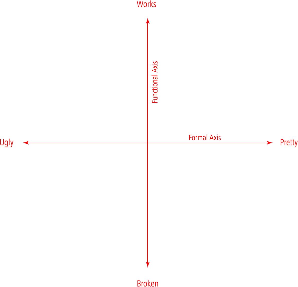 steve-jobs-chart-empty5@2x